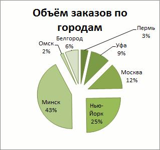 Как сделать скриншот диаграммы в Excel